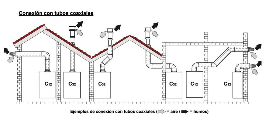 Preguntas frecuentes caldera de gas madrid for Cuanto cobran por instalar una caldera de gas