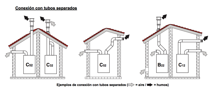 Preguntas frecuentes caldera de gas madrid - Caldera gas estanca ...
